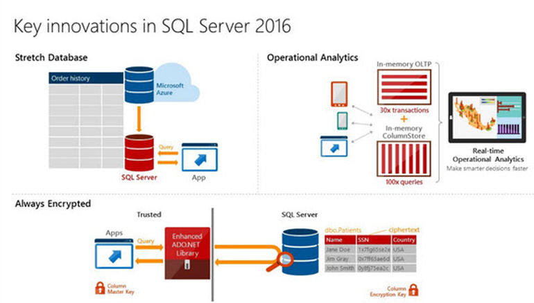 Innovation majeures dans SQL Server 2016
