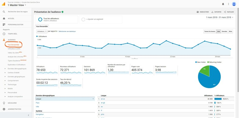 Google Analytics - Vue d'ensemble