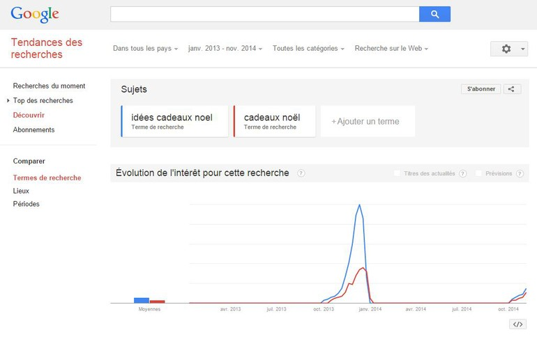Interface Google Trends