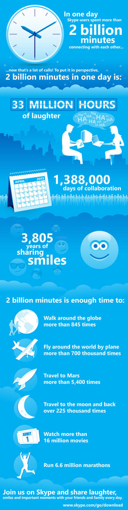 Infographie Skype